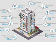 River Clyde Housing puts IoT into Scottish housing estate