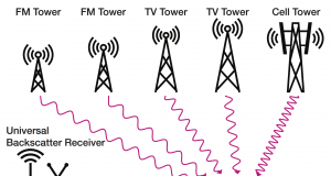 Disney Research showcases how ambient radio waves could power IoT devices