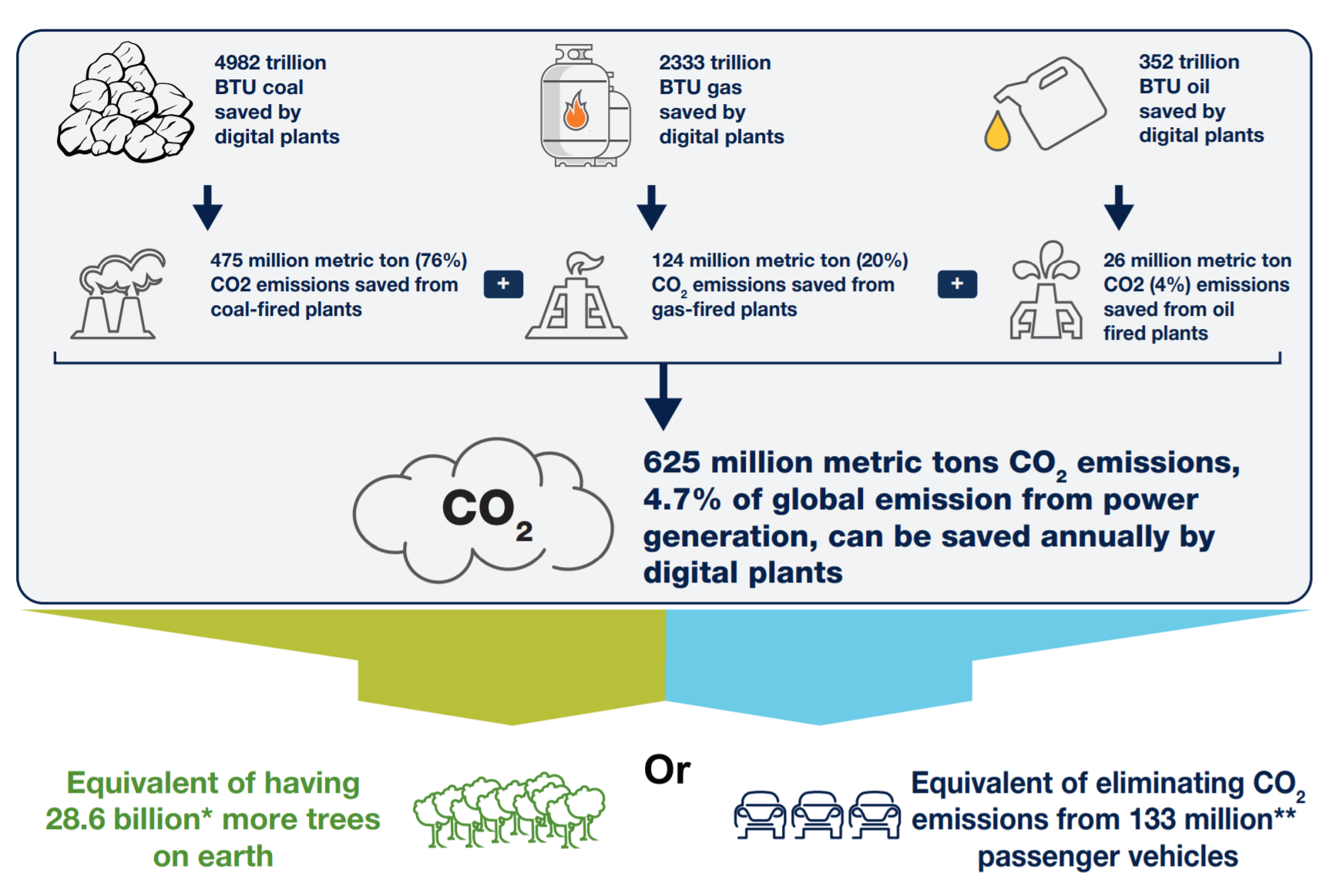 Capgemini digitized power plants carbon emissions