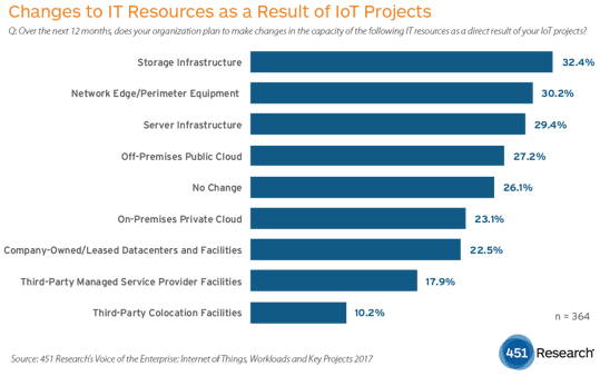 IoT projects drive IT spending, 451 Research finds