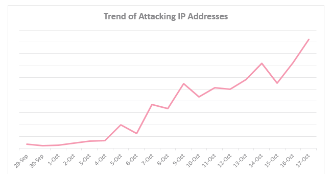 https://internetofbusiness.com/wp-content/uploads/2017/10/IoT-Botnet-Trend-of-Attacking-IP-Addresses.png