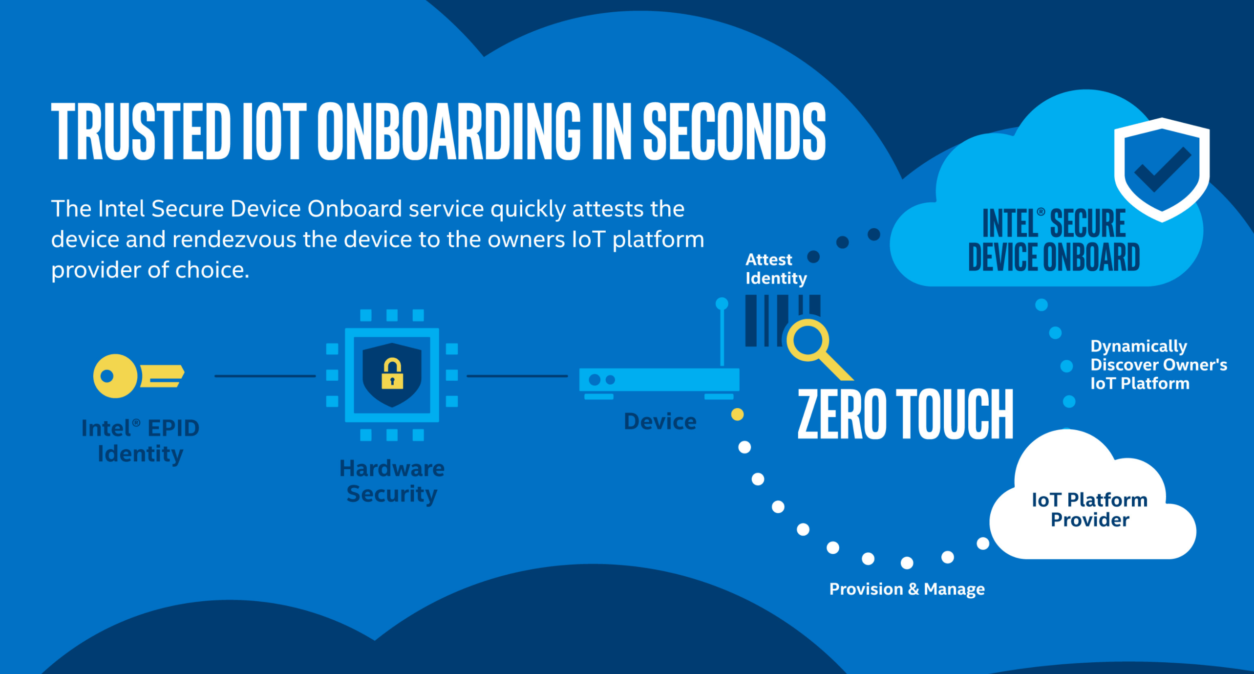 intel announces new iot onboarding service internet of business onboard intel iot onboarding service 5 things - Onboarding Specialist