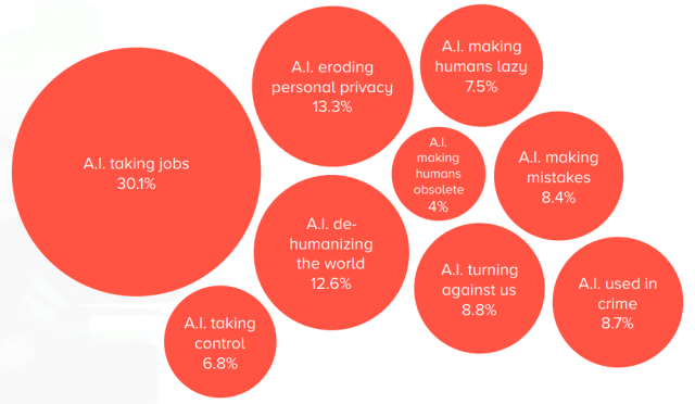 AI's impact on employment