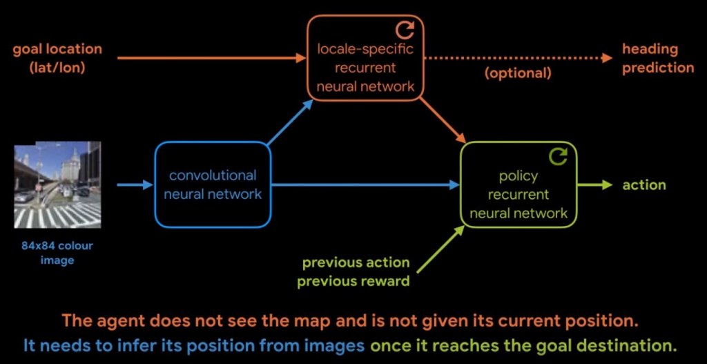 DeepMind map-less navigation