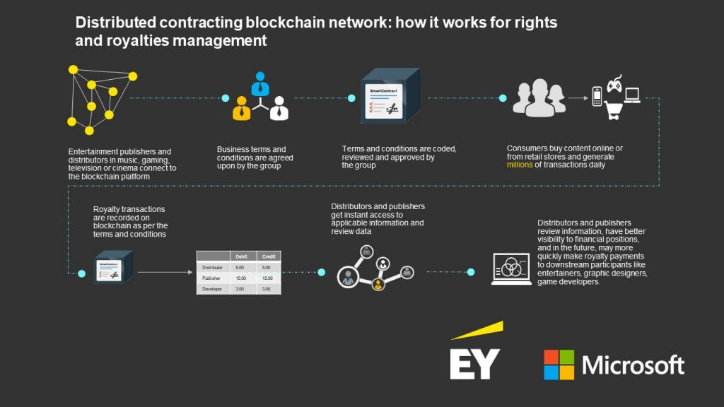 microsoft and EY launch blockchain solution for royalty payments