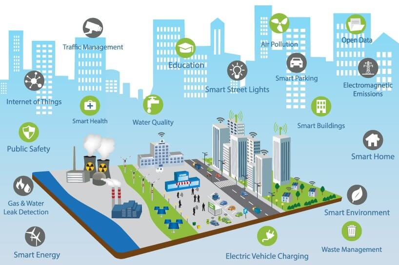 Global Smart City Platform Market To Reach 755m By 2027